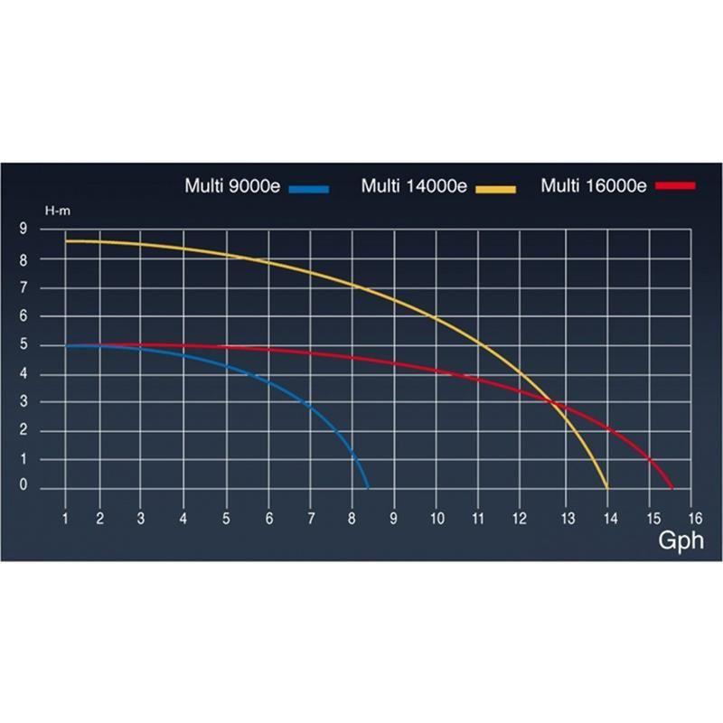 Sicce Multi 14000 Sirkülasyon Pompası Kafa Motoru 13100 Lt/H